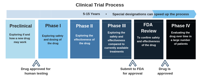 Vaccine clinical trial
